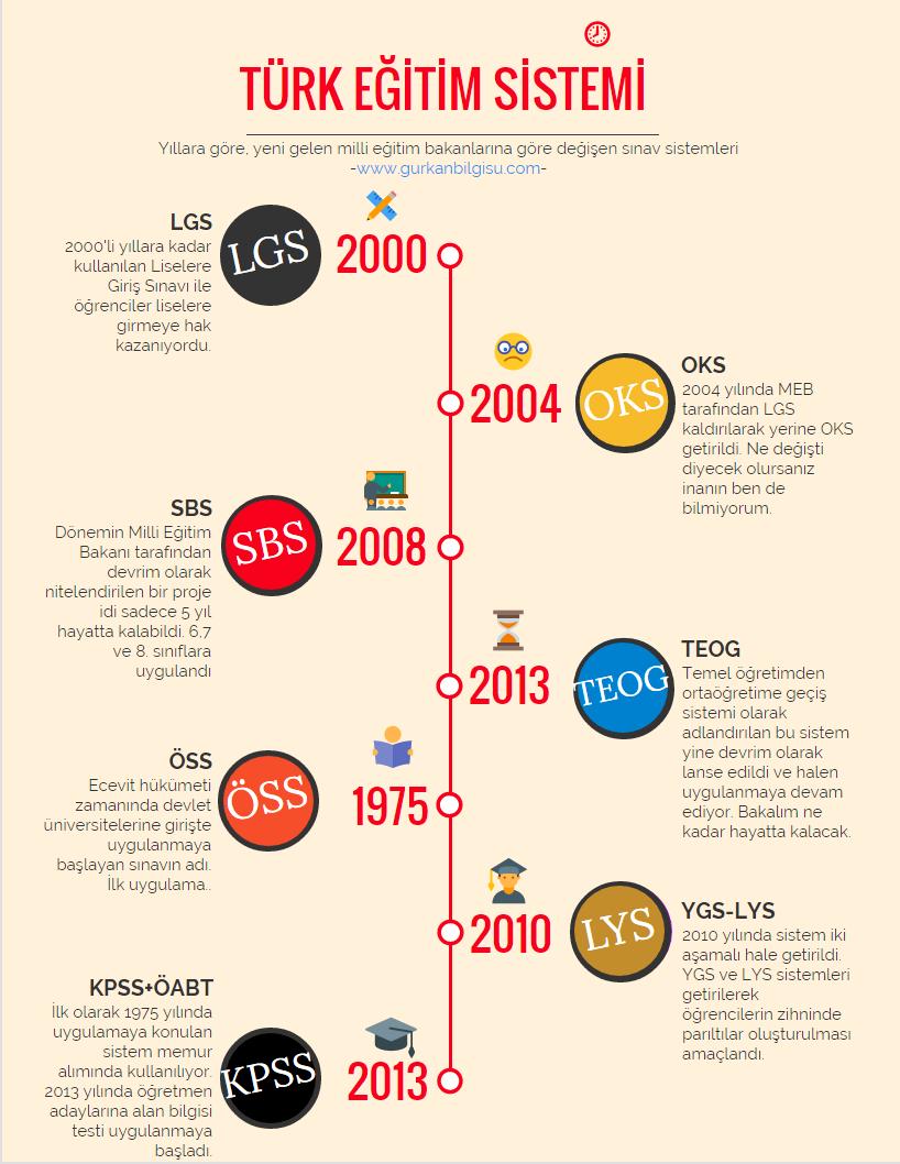 turk-egitim-sistemi-infografik
