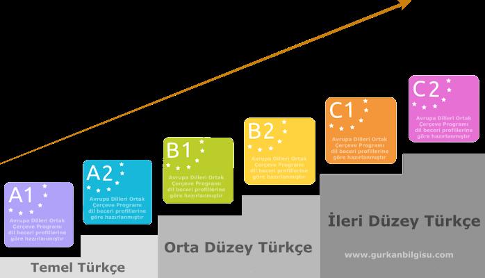 yabancilara-turkce-ogretimi-dil-seviyeleri