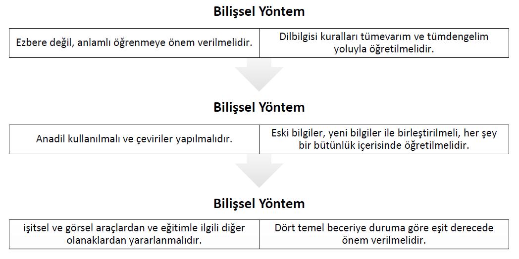 bilissel-yontem