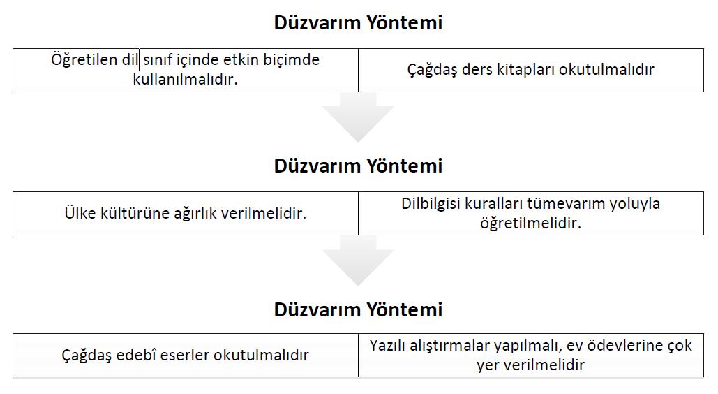 duzvarim-yontemi