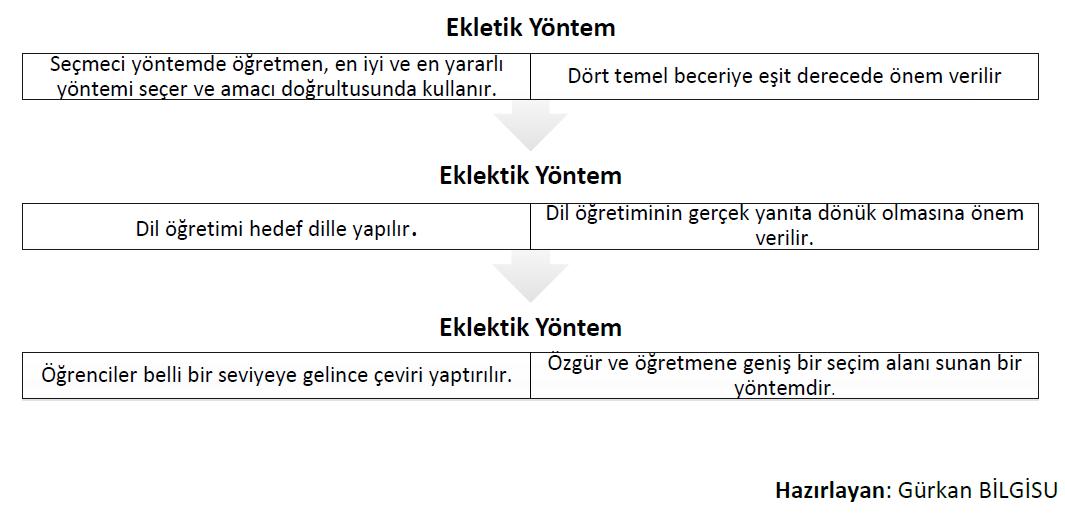 eklektik-yontem