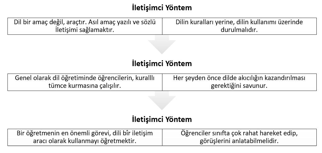 iletisimci-yontem