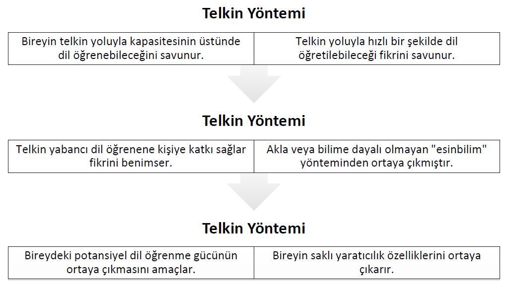 telkin-yontemi